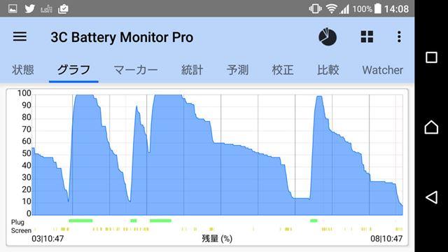 検証5日間で行った充電は4回。かなり酷使したが、1日以上は余裕でバッテリーが持続している