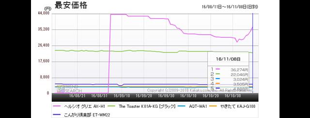 図5:「トースター」カテゴリーにおける人気5製品の最安価格推移(過去3か月)