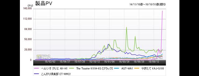 図4:「トースター」カテゴリーにおける人気5製品のアクセス推移(過去2年)
