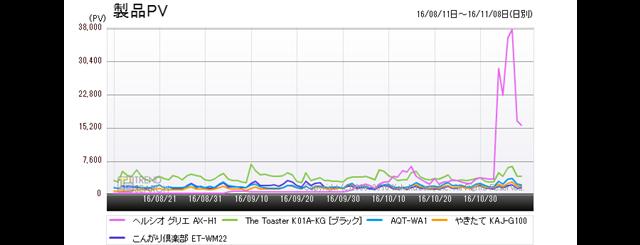 図3:「トースター」カテゴリーにおける人気5製品のアクセス推移(過去6か月)