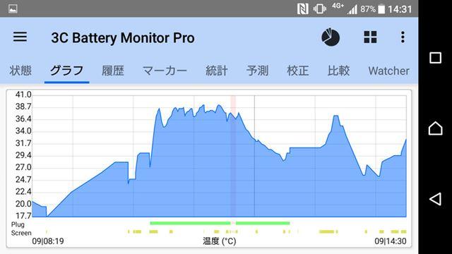 使用中のCPUの温度変化のグラフ。37〜38℃台で推移している。CPU自体の発熱は少し高めだ