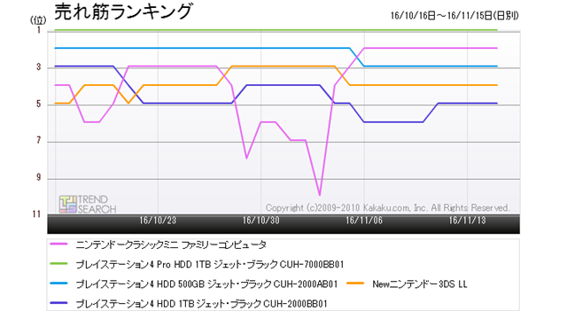 "Figure 3: Trends in the top five popular products in the ""Game"" category (last month)"