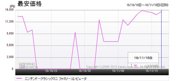 Figure 6: Mini-NES price change (last month)