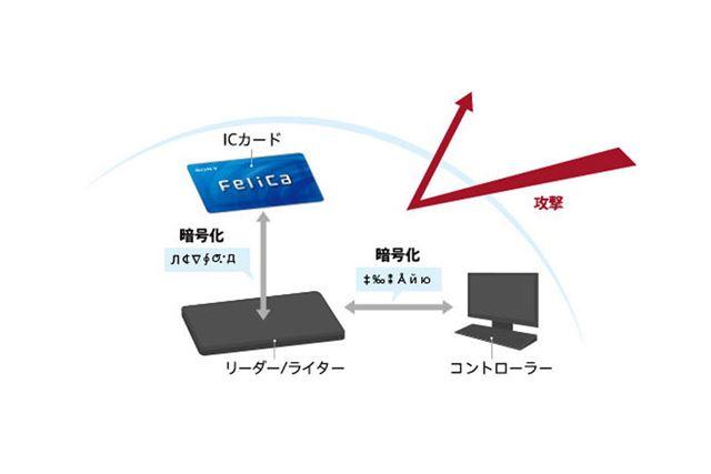 Felicaのセキュリティ性能イメージ(ソニー公式サイトより)