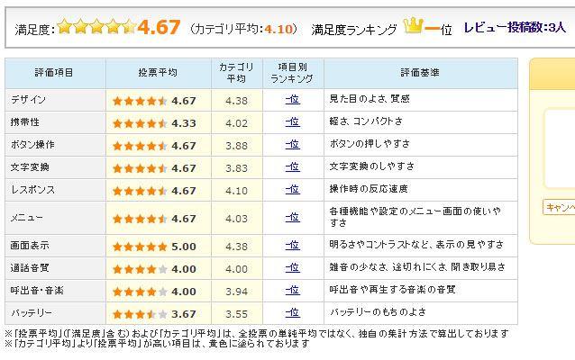 図4:「ZenFone 3 Laser(ZC551KL-GD32S4)」のユーザー評価(2016年11月30日時点)