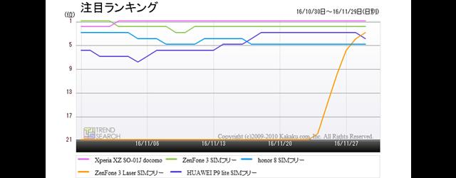 図2:「スマートフォン」カテゴリーの人気モデル5製品の人気(注目)ランキング推移(過去1か月)