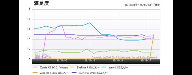 図5:「スマートフォン」カテゴリーの人気モデル5製品の満足度推移(過去1か月)