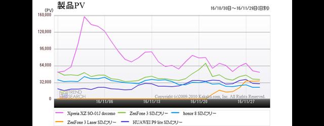 図1:「スマートフォン」カテゴリーの人気モデル5製品のアクセス数推移(過去1か月)