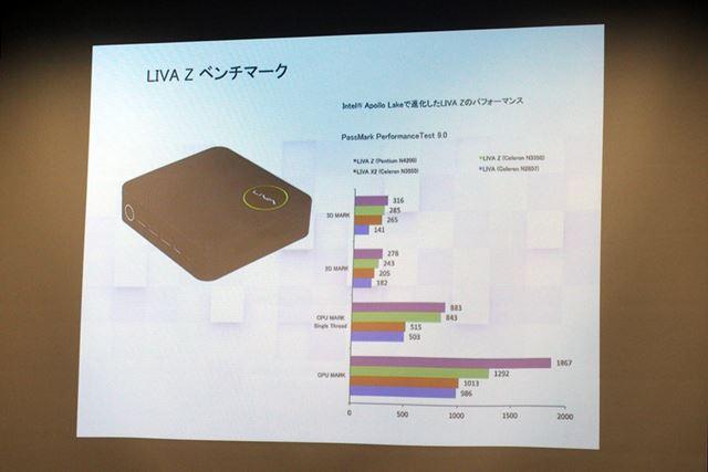 これまでのLIVAシリーズと性能を比較したグラフ