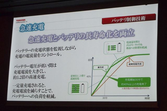 急速充電のイメージ。充電開始30分で約40%以上充電できる