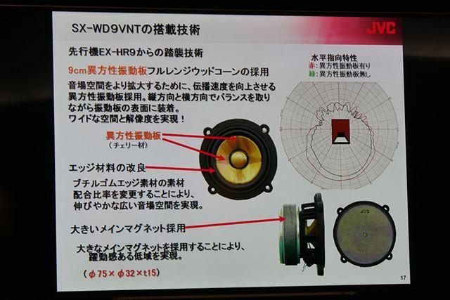 ワイドな空間と解像度を実現する異方性振動板を採用したフルレンジウッドコーン