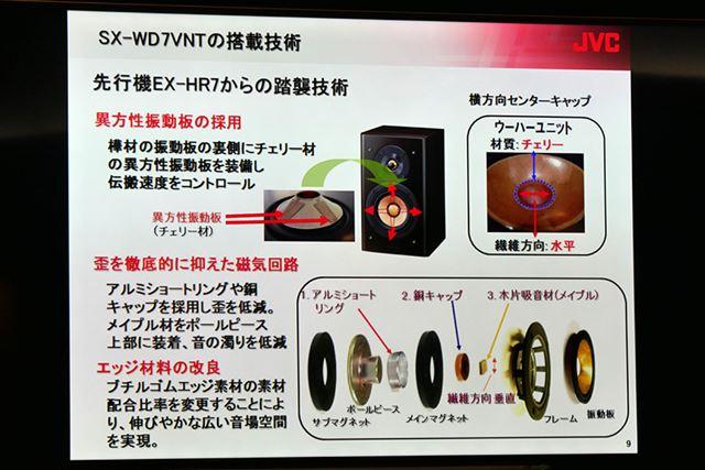 振動板には「SX-WD9VNT」と同じ異方性振動板を採用している