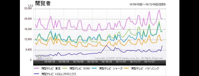 図4:「薄型テレビ」カテゴリーにおけるメーカー別閲覧者数推移(過去3か月)