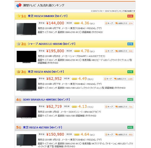 図2:「薄型テレビ」カテゴリーにおける売れ筋ランキングベスト5(2016年12月7日時点)