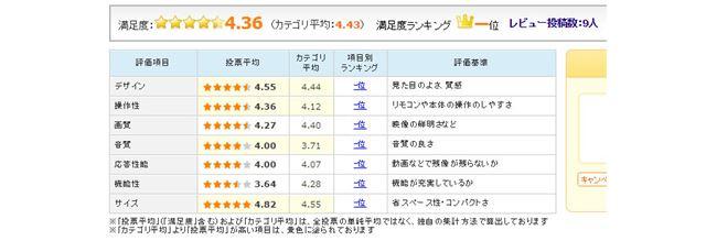 図7:「REGZA 58M500X」のユーザー評価(2016年11月7日時点)