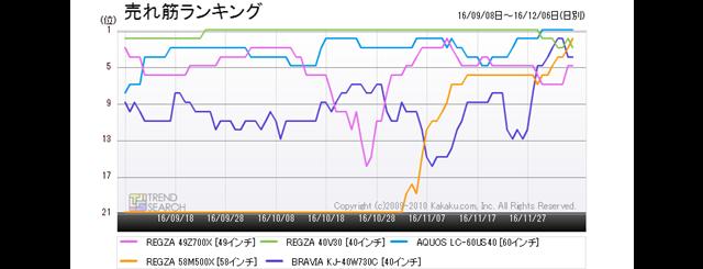 図3:「薄型テレビ」カテゴリーにおける売れ筋ベスト5製品のランキング推移(過去6か月)