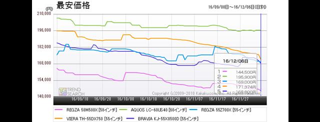 図6:「REGZA 58M500X」と、同等クラス製品の最安価格比較(過去3か月)