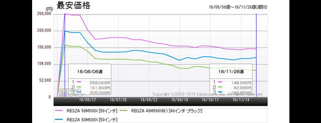 図5:東芝「REGZA M500X」シリーズ3製品の最安価格推移(過去6か月)