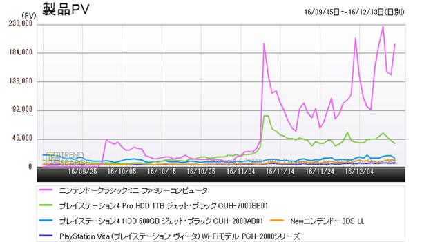 図2:「ゲーム機」カテゴリーにおける人気5製品のアクセス推移(過去3か月)