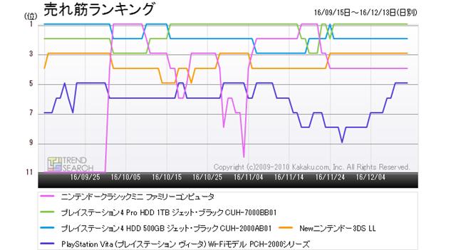 図3:「ゲーム機」カテゴリーにおける人気5製品の売れ筋ランキング推移(過去3か月)