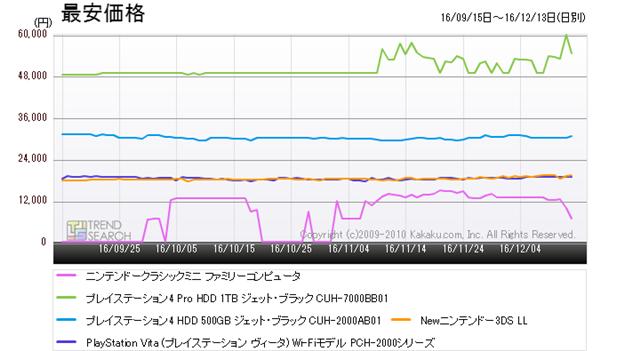 図4:「ゲーム機」カテゴリーにおける人気5製品の最安価格推移(過去3か月)