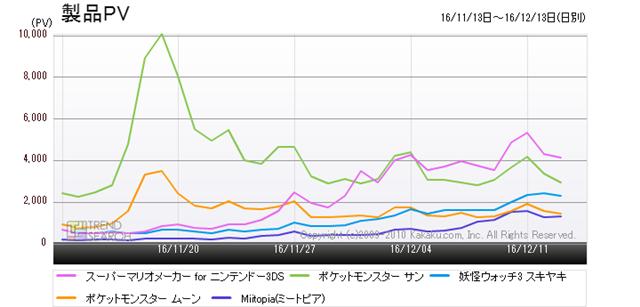 図7:「ニンテンドー3DS ソフト」人気5製品の売れ筋ランキング推移(過去1か月)