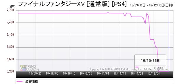 図6:「ファイナルファンタジーXV」の最安価格推移(過去1か月)