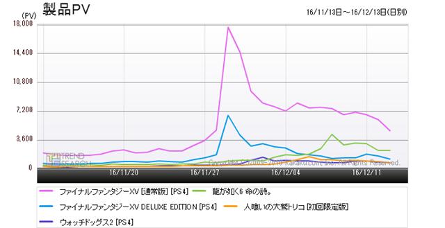 図5:「プレイステーション4 ソフト」人気5製品の売れ筋ランキング推移(過去1か月)