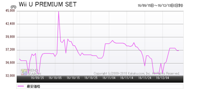 図8:任天堂「Wii U PREMIUM SET shiro」の最安価格推移(過去3か月)