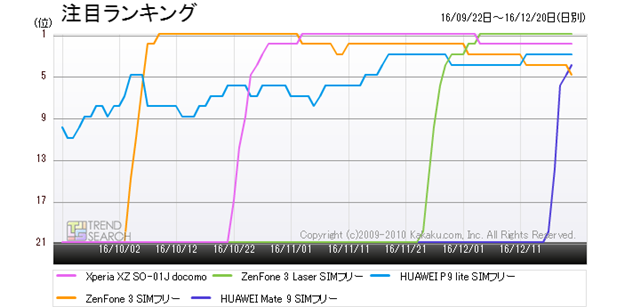 図1:「スマートフォン」カテゴリー人気5製品の人気ランキング推移(過去3か月)