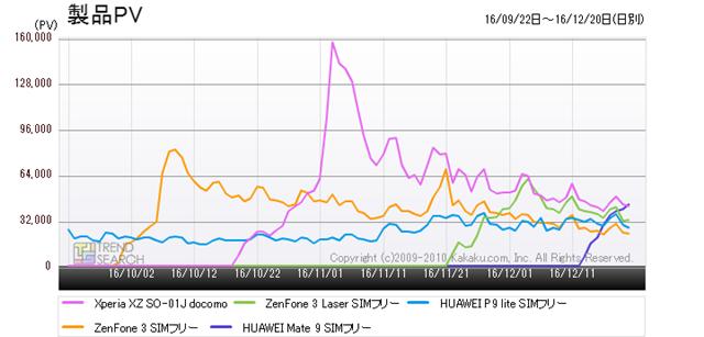 図2:「スマートフォン」カテゴリー人気5製品のアクセス数推移(過去3か月)