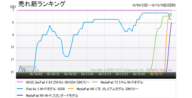 図4:「タブレットPC」カテゴリー人気5製品の売れ筋ランキング推移(過去3か月)