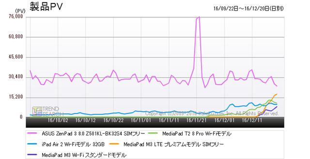 図5:「タブレットPC」カテゴリー人気5製品のアクセス数推移(過去3か月)