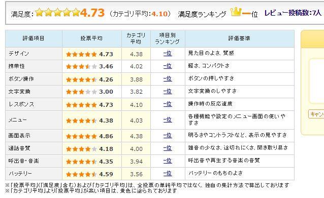 図3:「HUAWEI Mate 9」のユーザー評価(2016年12月21日時点)