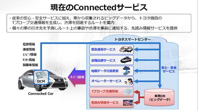 ITSやその中に含まれるテレマティクスの基本的な概念は、コネクテッドカーのベースになっている