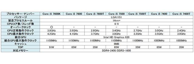 Core i5プロセッサーラインアップ