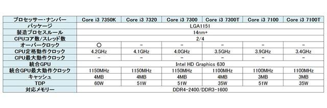 Core i3プロセッサーラインアップ