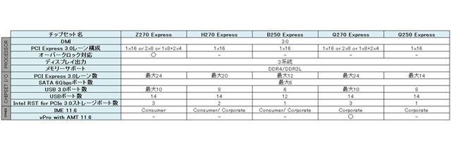 Intel 200シリーズチップセットラインアップ