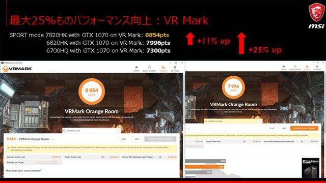 VR Markではスコアが最大約11%向上