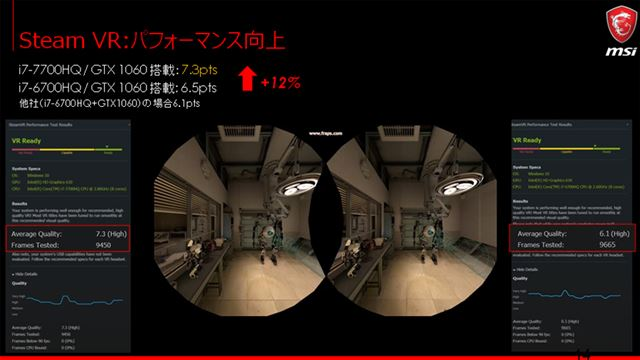 Steam VRではスコアが最大約12%向上