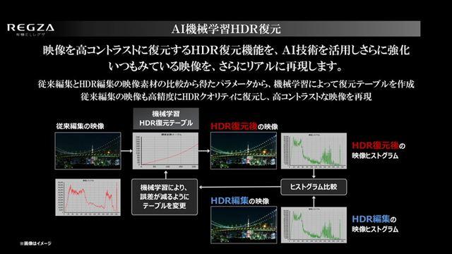 従来編集の映像とHDR編集の映像を比較して復元テーブルを作成する、AI機械学習HDR復元