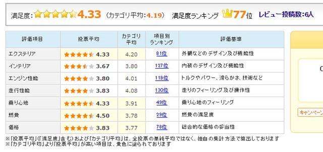 図4:トヨタ「C-HR ハイブリッド」のユーザー評価(2017年1月11日時点)