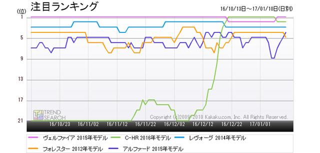図2:トヨタ「C-HR」ほか人気5車種の人気ランキング推移(過去3か月)