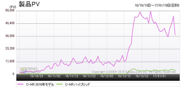 図1:トヨタ「C-HR」と「C-HR ハイブリッド」のアクセス推移(過去3か月)