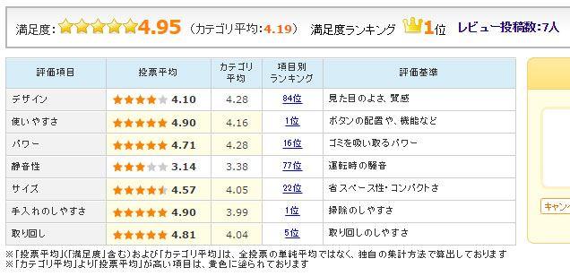 図4:マキタ「CL107FDSHW」のユーザー評価(2017年1月18日時点)