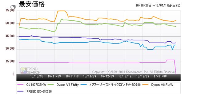 図5:「掃除機」カテゴリー人気5製品の最安価格推移(過去3か月)