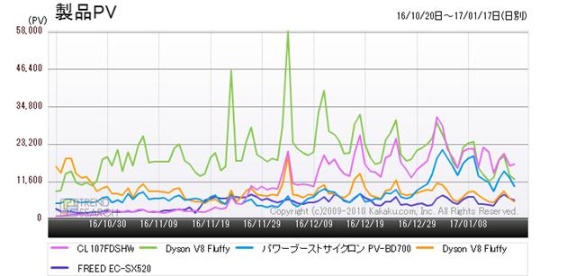 図2:「掃除機」カテゴリー人気5製品のアクセス推移(過去3か月)