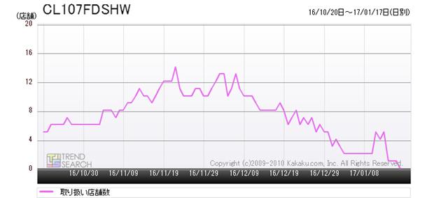 図3:マキタ「CL107FDSHW」の取り扱い店舗数推移(過去3か月)