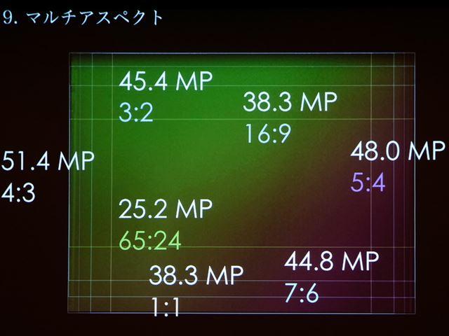 アスペクト比4:3での撮影のほか、3:2、16:9、1:1、65:24、5:4、7:6でのクロップ撮影が可能