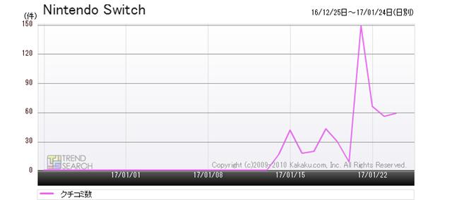 図2:「Nintendo Switch」のクチコミ数推移(過去1か月)